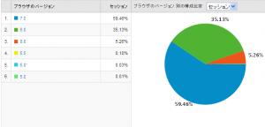 IEのバージョン別使用率 2009/07