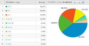 Firefoxのバージョン別使用率 2009/07