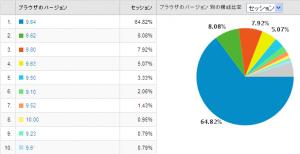 Operaのバージョン別使用率 2009/07