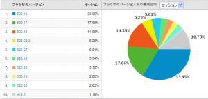 Safariのバージョン別使用率 2009/07