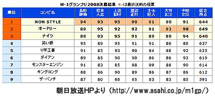 M-1 2008決勝結果