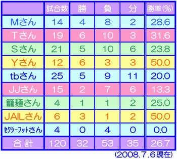 seiseki-2008-7-6.jpg