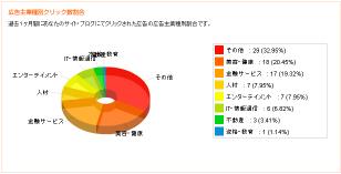 データ分析3
