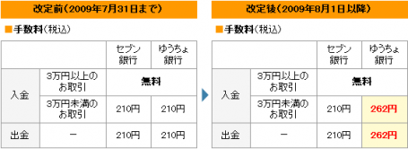 イーバンク ATM手数料改定(手数料)
