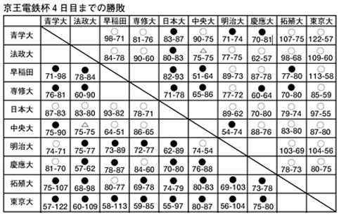 0504電鉄結果