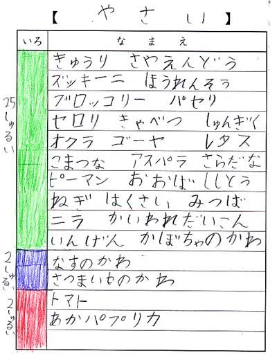 夏休み自由研究01