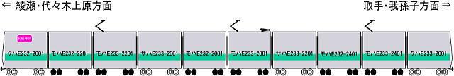 E233系2000番台編成図