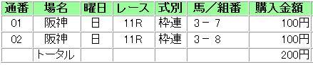 阪神JF枠連