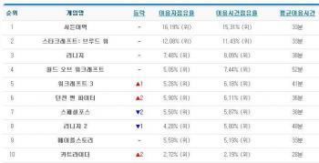 韓国ゲーム人気