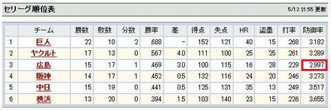 セリーグ順位表(2009年5月13日現在)