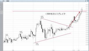 0323ユーロ円 三角持合いブレイク