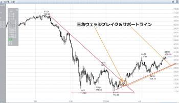 ユーロ円日足