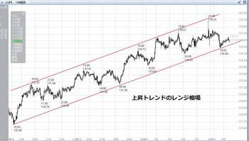 ユーロ円時間足