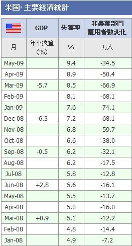 07米国雇用統計推移