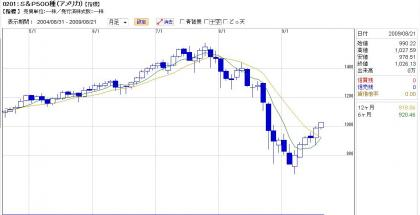 S&P500月足