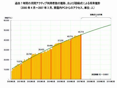 ネット人口