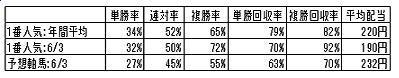 ALL軸馬 6月回収率表