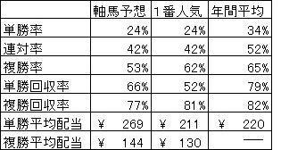 ALL軸馬 6月回収率表2