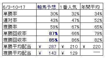 ALL軸馬 6月回収率表3