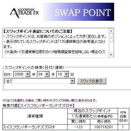 CHF/PNL swap point(笑)