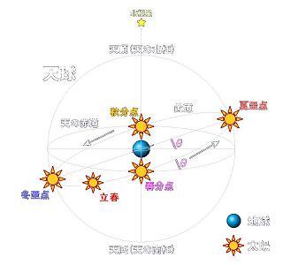 天球図 立春