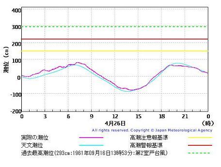 大阪港潮位 2009年4月26日