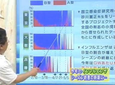 ちちんぷいぷい 東京のA型感染 WS000034