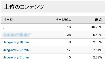 GoogleAnalytics 人気コンテンツランキング