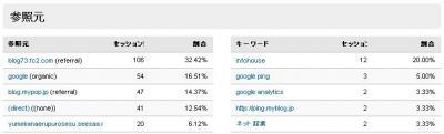 GoogleAnalytics 参照元ランキング