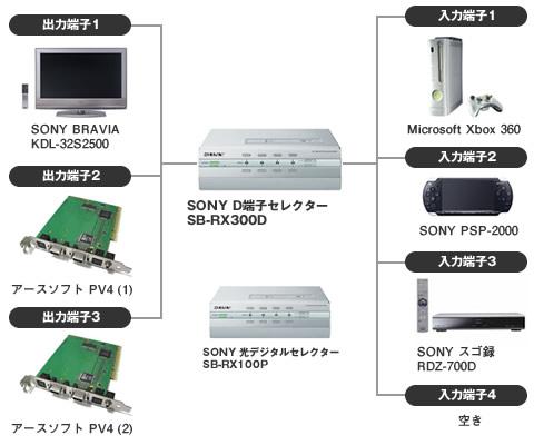 SB-RX300D