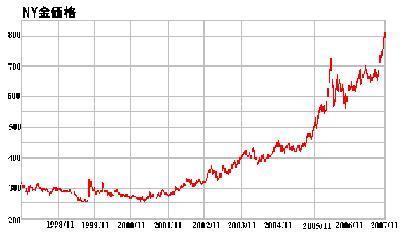 NY金価格