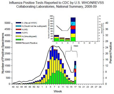 Influenza Positive Tests Reported to CDC