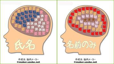 脳内メーカー(飼い主)
