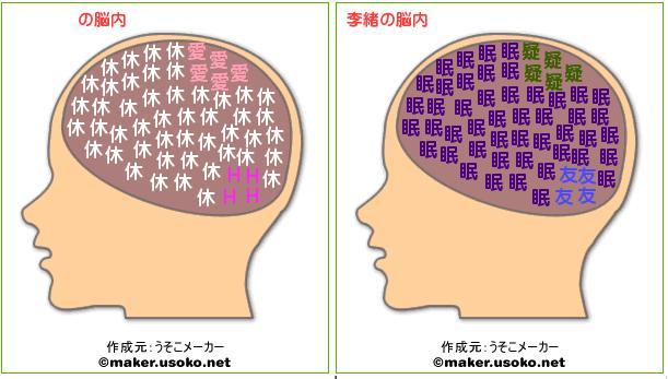 李緒脳内メーカー
