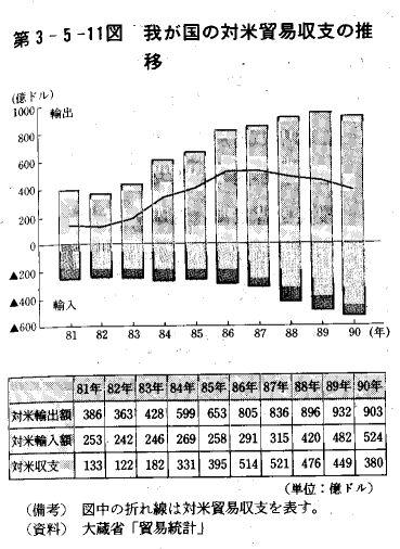 80年代の対米貿易収支