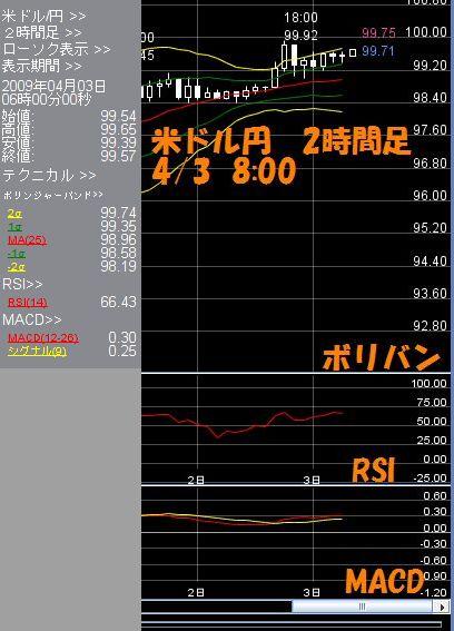 米ドル2時間4.03