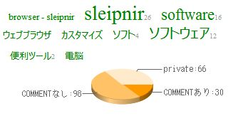 HB comment Pie chart for SeaHorse