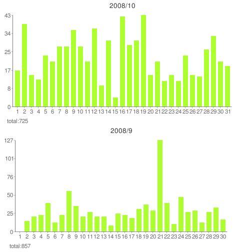 AutoPagerize Count Chart