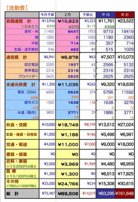 2009年2月家計簿