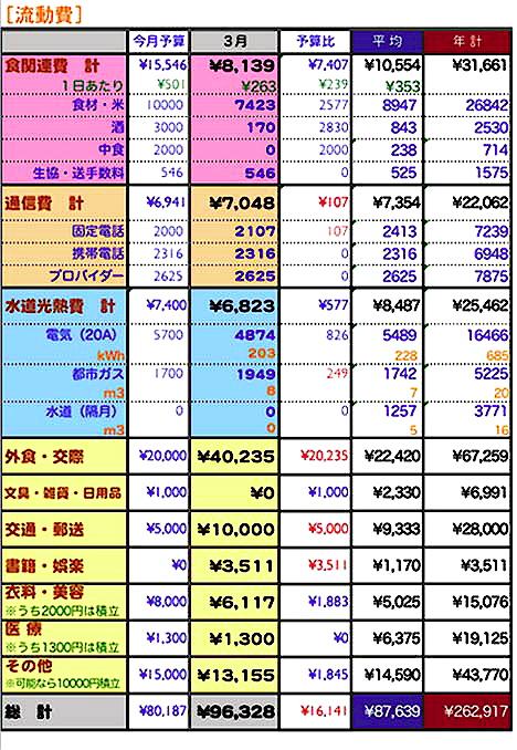 2009年3月家計簿