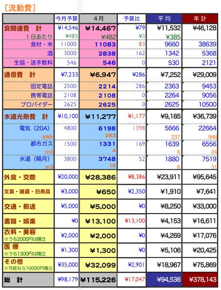 2009年4月家計簿