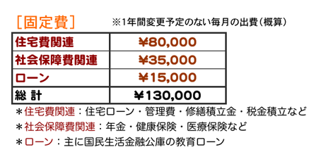 2009年固定費