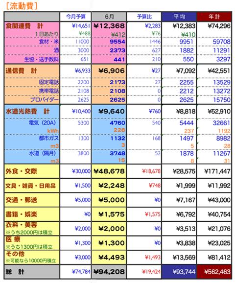 2009年6月家計簿