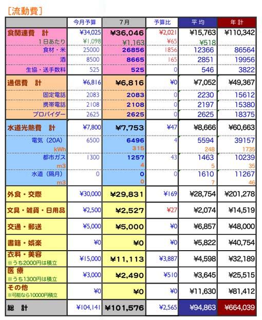 2009年7月家計簿