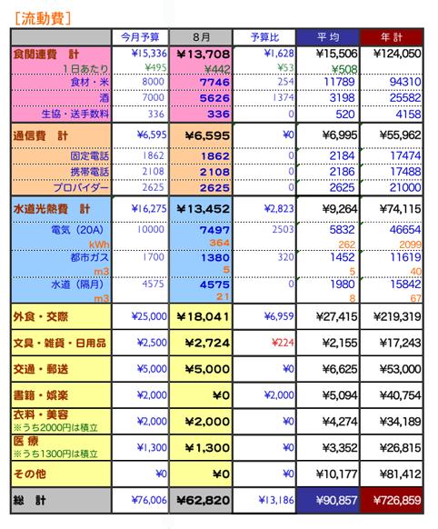 2009年8月家計簿