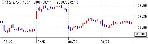 日経平均20080827
