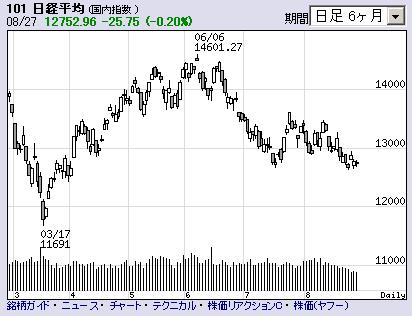 日経平均20080827daily