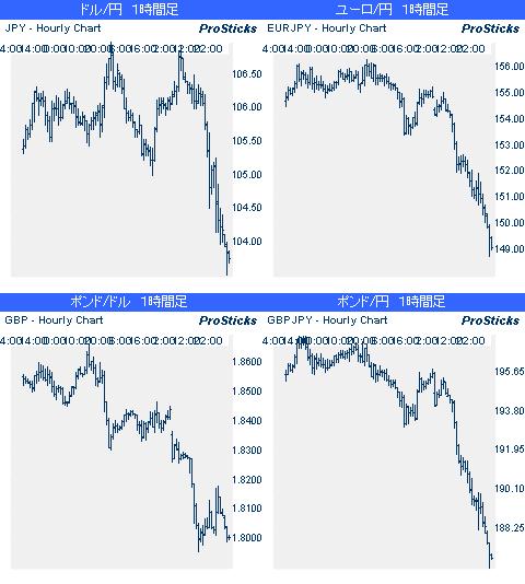 主要通貨ペアチャート20080930