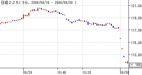 日経平均20080930