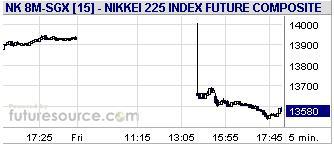 SGX_Nikkei20080509